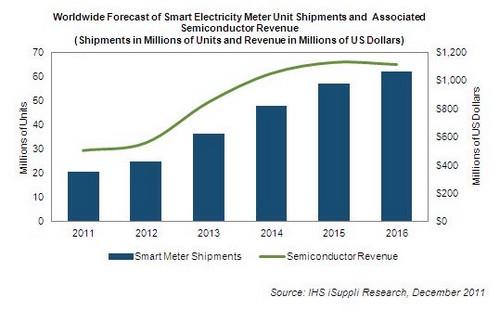Worldwide smart meters market 2014 to