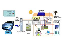 Toyota develops mutual power supply system for electric vehicles and homes